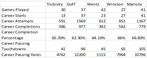 Trubisky Table 2